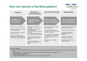 Step by Step Chart - How can I become Fair Stone Partner